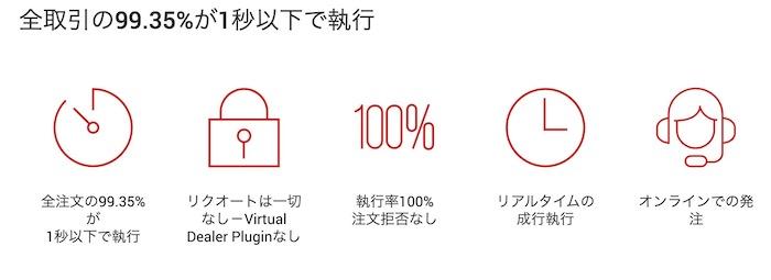 XMは海外FX業者でもトップクラスの約定力の高さで評判